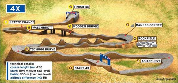 Fourcross Strecke.  Foto: Veranstalter