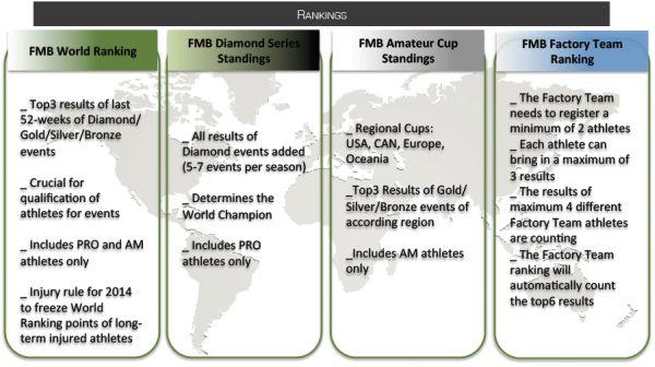 Das neue Ranking System im Überblick Foto: FMBA